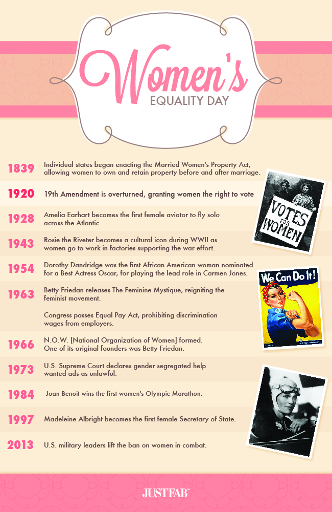 Women's Equality Day timeline of monumental events